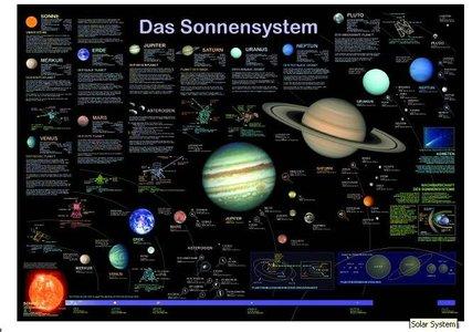 Sonnensystem Klett Geplastificeerd